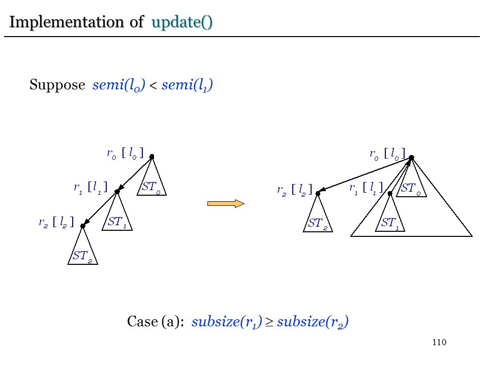 110 Case (a): subsize(r 1 )  subsize(r 2 ) Suppose semi(l 0 ) < semi(l 1 ) Implementation of update()