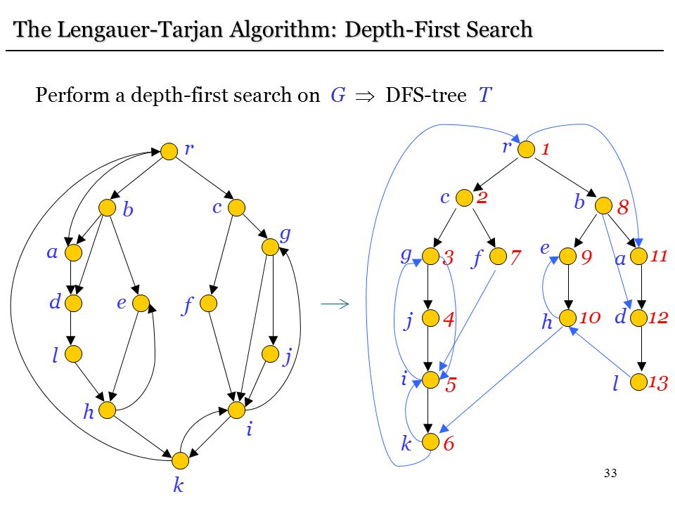 33 The Lengauer-Tarjan Algorithm: Depth-First Search r b c a de l h f k i j g Perform a depth-first search on G  DFS-tree T r c f g j 1 2 i k b e h a d l 3 4 5 6 79 8 10 11 12 13