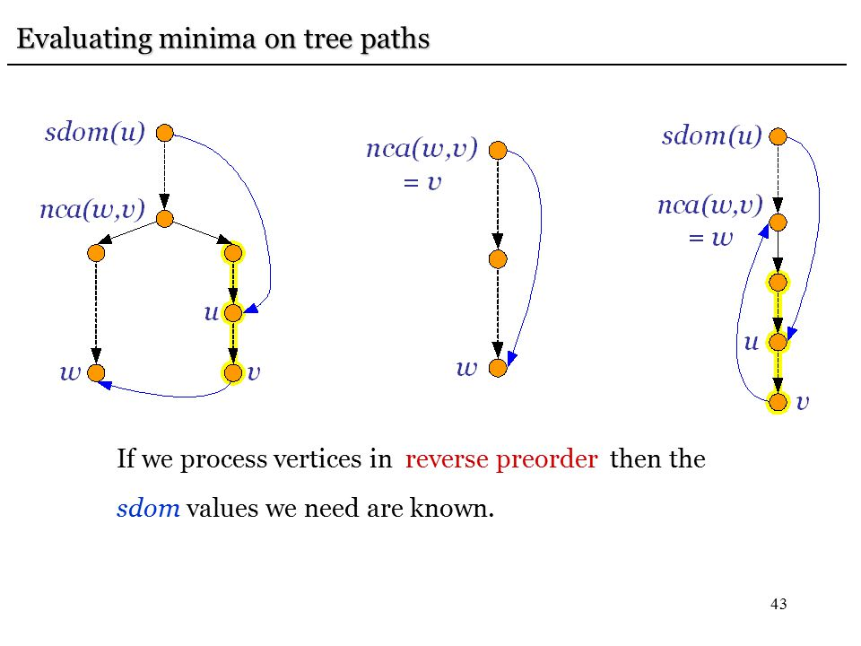 43 Evaluating minima on tree paths Evaluating minima on tree paths If we process vertices in reverse preorder then the sdom values we need are known.