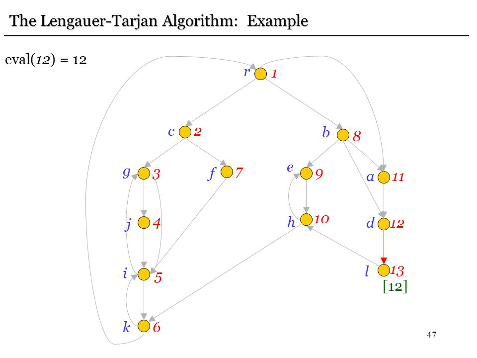 47 r 1 c2 g 3 j 4 i 5 k6 f 7 e 9 b 8h 10 a11 d12 l 13 The Lengauer-Tarjan Algorithm: Example eval(12) = 12 [12]