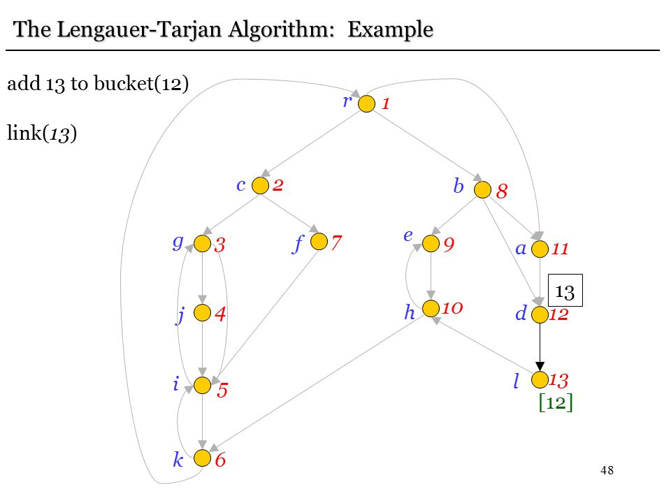 48 r 1 c2 g 3 j 4 i 5 k6 f 7 e 9 b 8h 10 a11 d12 l 13 The Lengauer-Tarjan Algorithm: Example add 13 to bucket(12) link(13) 13 [12]