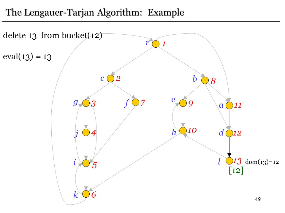 49 r 1 c2 g 3 j 4 i 5 k6 f 7 e 9 b 8h 10 a11 d12 l 13 The Lengauer-Tarjan Algorithm: Example delete 13 from bucket(12) eval(13) = 13 [12] dom(13)=12