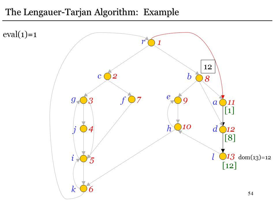 54 r 1 c2 g 3 j 4 i 5 k6 f 7 e 9 b 8h 10 a11 d12 l 13 eval(1)=1 [12] [8] 12 [1] The Lengauer-Tarjan Algorithm: Example dom(13)=12
