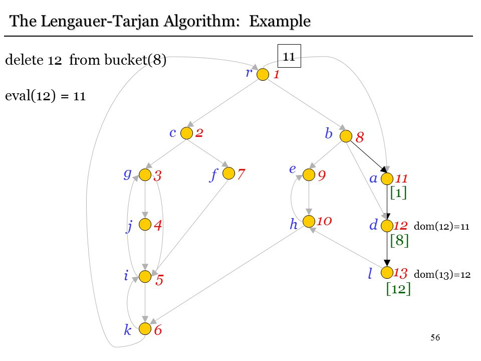 56 r 1 c2 g 3 j 4 i 5 k6 f 7 e 9 b 8h 10 a11 d12 l 13 [12] [8] [1] The Lengauer-Tarjan Algorithm: Example 11 delete 12 from bucket(8) eval(12) = 11 do