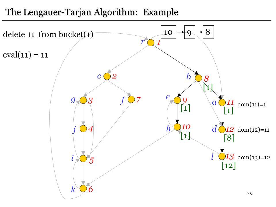 59 r 1 c2 g 3 j 4 i 5 k6 f 7 e 9 b 8h 10 a11 d12 l 13 [12] [8] [1] The Lengauer-Tarjan Algorithm: Example dom(13)=12 dom(12)=11 [1] 10 [1] 9 8 delete