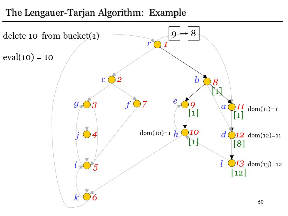 60 r 1 c2 g 3 j 4 i 5 k6 f 7 e 9 b 8h 10 a11 d12 l 13 [12] [8] [1] The Lengauer-Tarjan Algorithm: Example dom(13)=12 dom(12)=11 [1] 9 8 delete 10 from