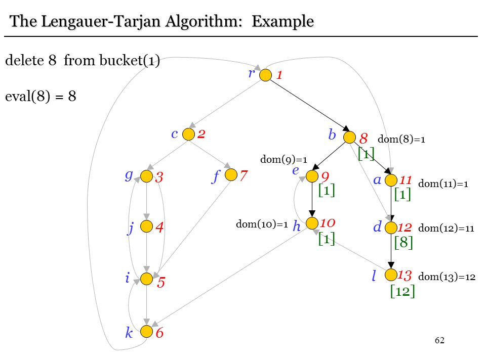 62 r 1 c2 g 3 j 4 i 5 k6 f 7 e 9 b 8h 10 a11 d12 l 13 [12] [8] [1] The Lengauer-Tarjan Algorithm: Example dom(13)=12 dom(12)=11 [1] delete 8 from buck