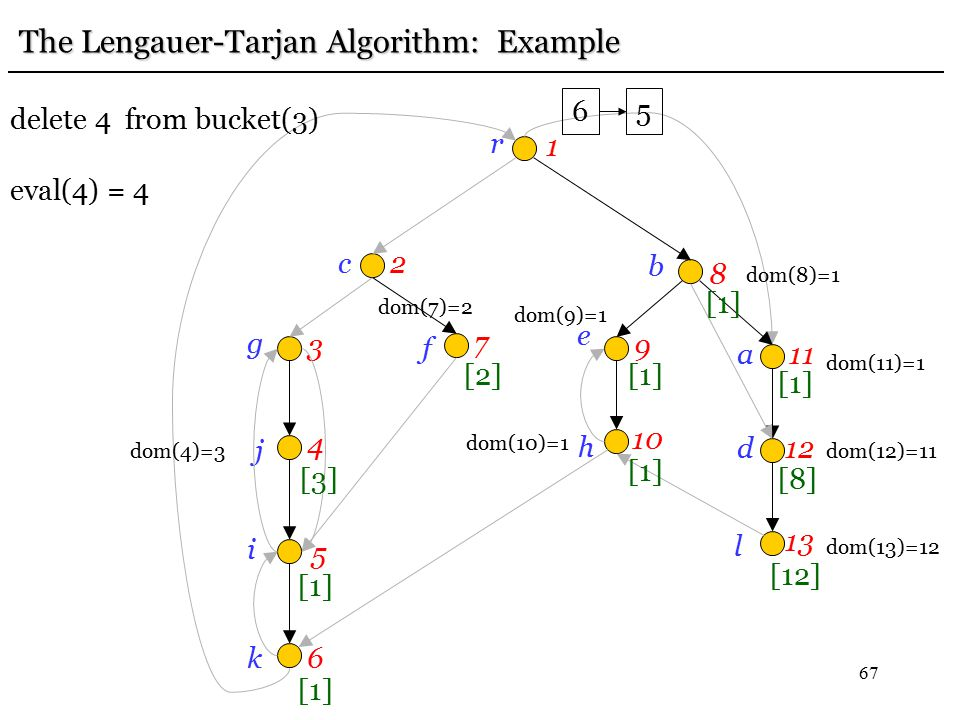 67 r 1 c2 g 3 j 4 i 5 k6 f 7 e 9 b 8h 10 a11 d12 l 13 [12] [8] [1] The Lengauer-Tarjan Algorithm: Example dom(13)=12 dom(12)=11 [1] dom(11)=1 dom(10)=