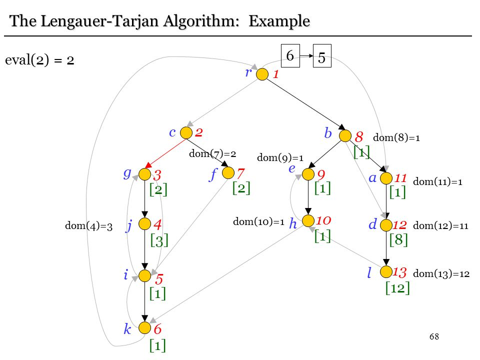 68 r 1 c2 g 3 j 4 i 5 k6 f 7 e 9 b 8h 10 a11 d12 l 13 [12] [8] [1] The Lengauer-Tarjan Algorithm: Example dom(13)=12 dom(12)=11 [1] dom(11)=1 dom(10)=