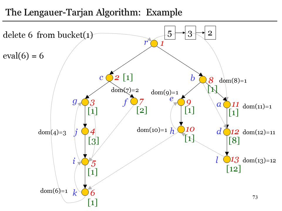 73 r 1 c2 g 3 j 4 i 5 k6 f 7 e 9 b 8h 10 a11 d12 l 13 [12] [8] [1] The Lengauer-Tarjan Algorithm: Example dom(13)=12 dom(12)=11 [1] dom(11)=1 dom(10)=