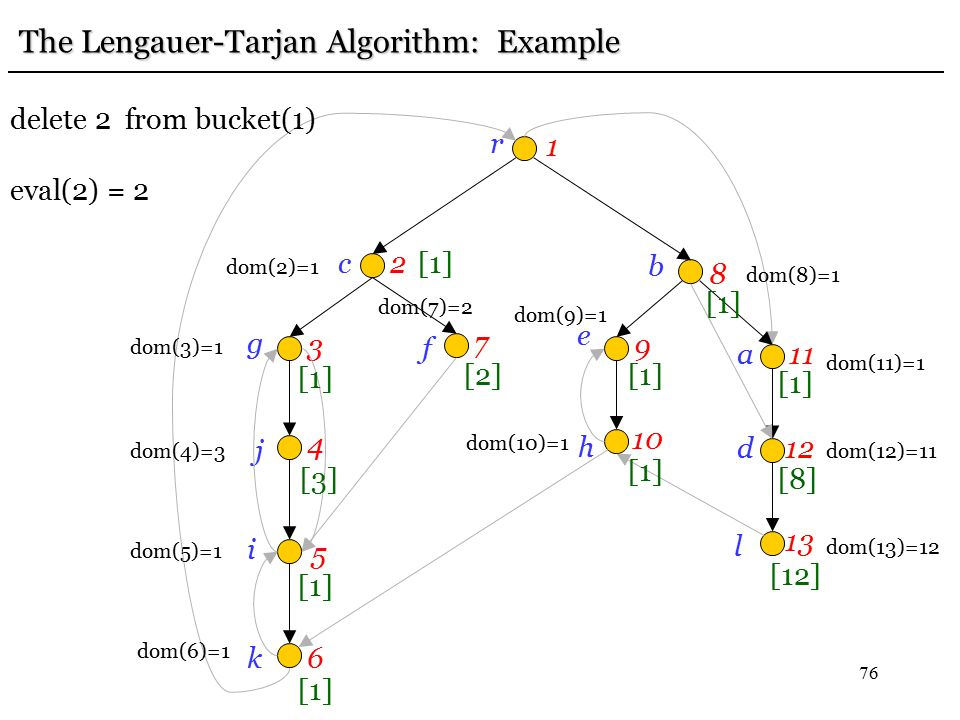 76 r 1 c2 g 3 j 4 i 5 k6 f 7 e 9 b 8h 10 a11 d12 l 13 [12] [8] [1] The Lengauer-Tarjan Algorithm: Example dom(13)=12 dom(12)=11 [1] dom(11)=1 dom(10)=