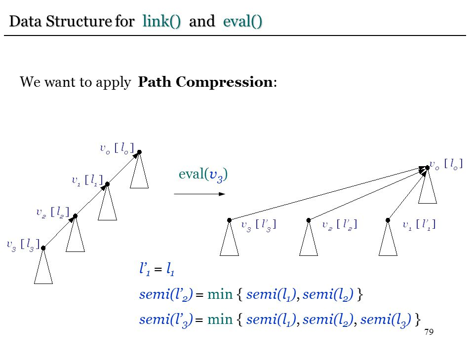 79 Data Structure for link() and eval() We want to apply Path Compression: eval(v 3 ) l' 1 = l 1 semi(l' 2 ) = min { semi(l 1 ), semi(l 2 ) } semi(l' 3 ) = min { semi(l 1 ), semi(l 2 ), semi(l 3 ) }