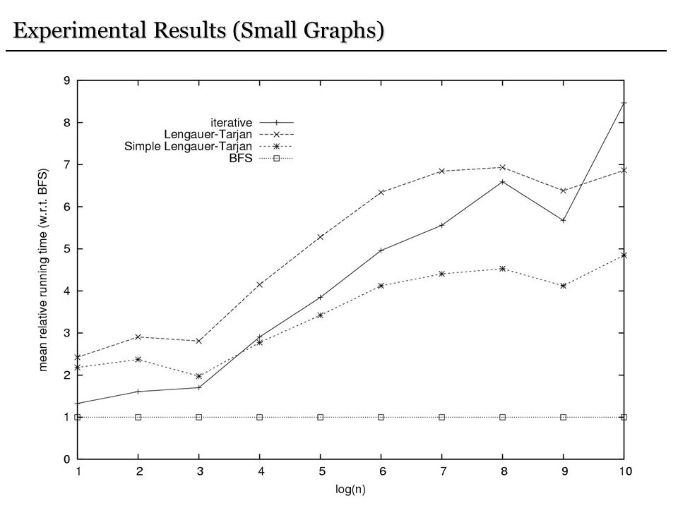 82 Experimental Results (Small Graphs)