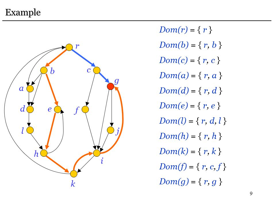 9 Dom(r) = { r } Dom(b) = { r, b } Dom(c) = { r, c } Dom(a) = { r, a } Dom(d) = { r, d } Dom(e) = { r, e } Dom(l) = { r, d, l } Dom(h) = { r, h } Dom(