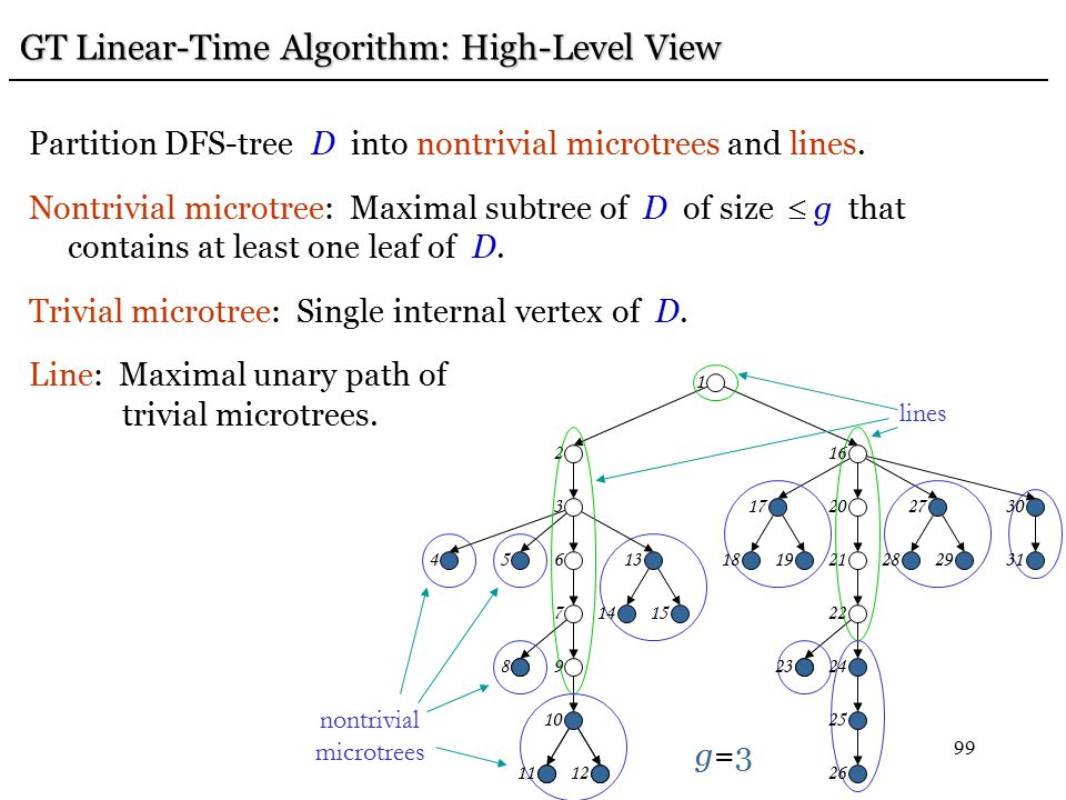 99 GT Linear-Time Algorithm: High-Level View GT Linear-Time Algorithm: High-Level View Partition DFS-tree D into nontrivial microtrees and lines.