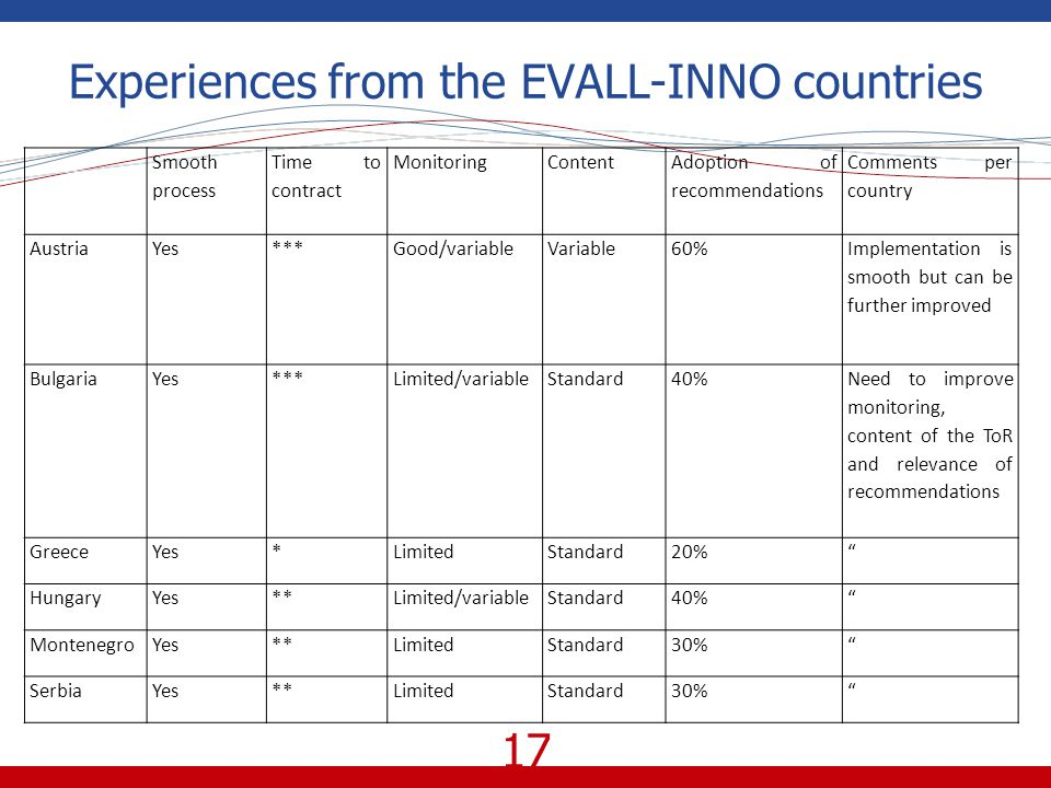 17 Experiences from the EVALL-INNO countries Smooth process Time to contract MonitoringContent Adoption of recommendations Comments per country AustriaYes***Good/variableVariable60% Implementation is smooth but can be further improved BulgariaYes***Limited/variableStandard40% Need to improve monitoring, content of the ToR and relevance of recommendations GreeceYes*LimitedStandard20% HungaryYes**Limited/variableStandard40% MontenegroYes**LimitedStandard30% SerbiaYes**LimitedStandard30%