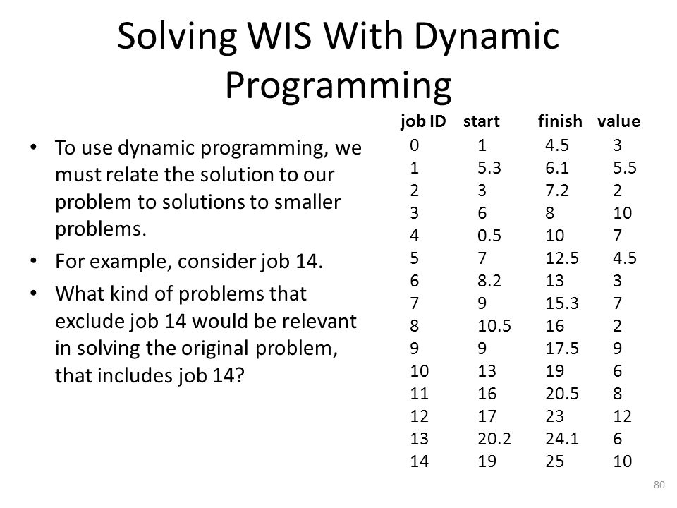 Solving WIS With Dynamic Programming To use dynamic programming, we must relate the solution to our problem to solutions to smaller problems.