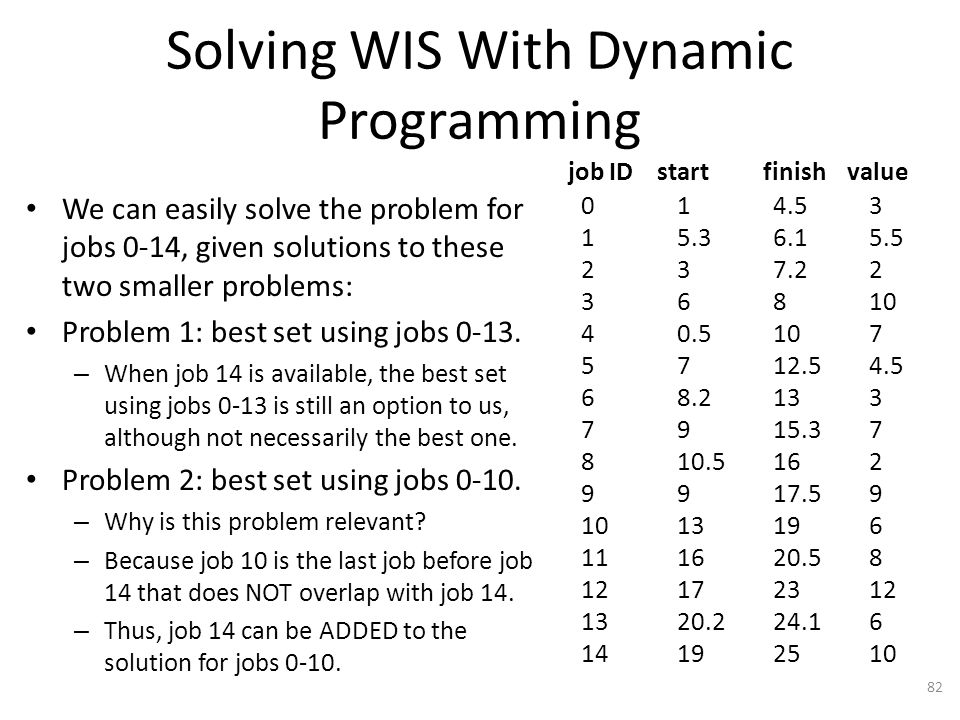 Solving WIS With Dynamic Programming We can easily solve the problem for jobs 0-14, given solutions to these two smaller problems: Problem 1: best set using jobs 0-13.