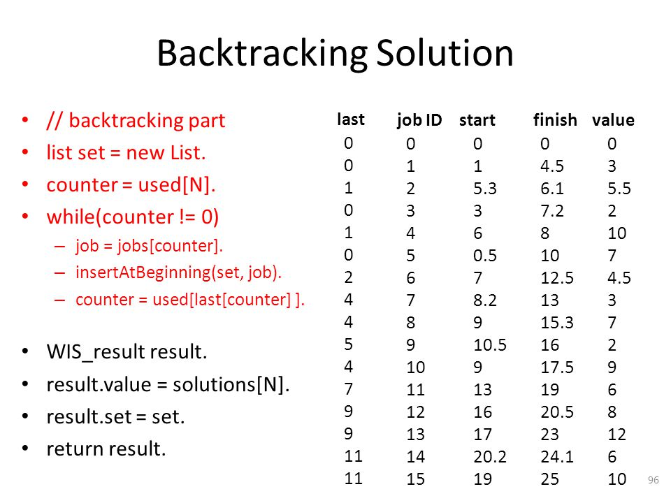 Backtracking Solution // backtracking part list set = new List.