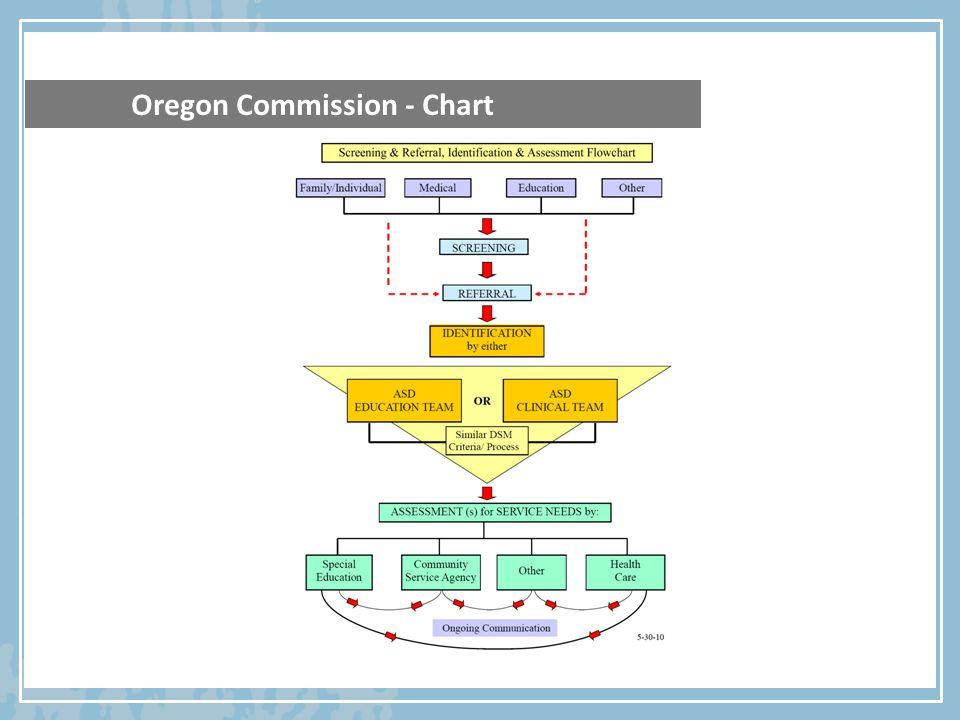 Oregon Commission - Chart