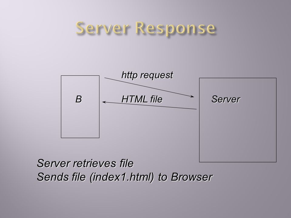 BServer http request HTML index1.html Browser formats index1.html May mean retrieving more files In order to display
