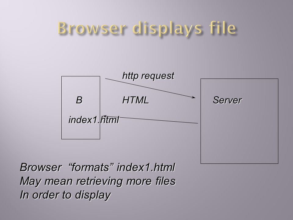 BServer http request HTML index1.html GET pic1.gif index1.html contains reference to pic1.gif Browser then requests pic1.gif