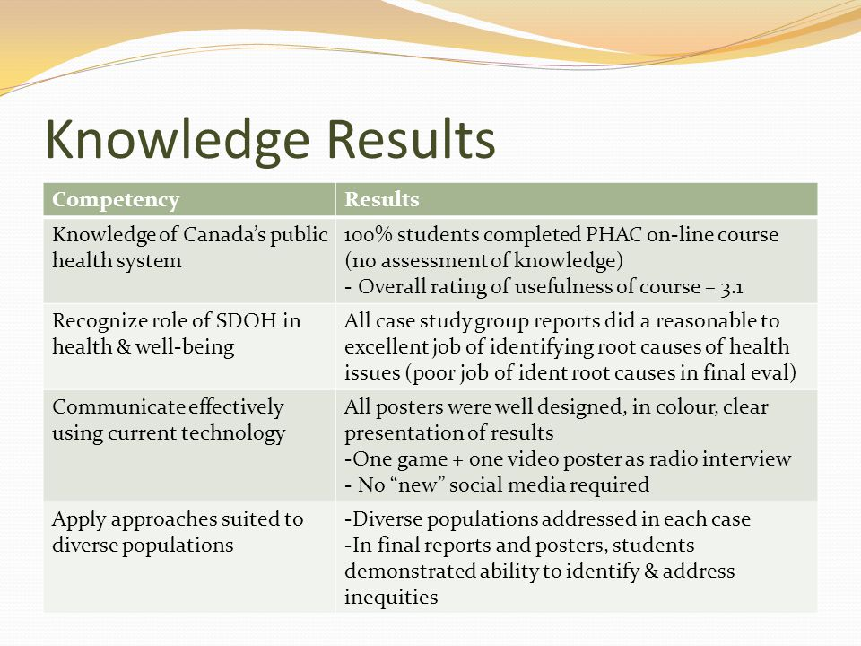 Knowledge Results CompetencyResults Knowledge of Canada's public health system 100% students completed PHAC on-line course (no assessment of knowledge) - Overall rating of usefulness of course – 3.1 Recognize role of SDOH in health & well-being All case study group reports did a reasonable to excellent job of identifying root causes of health issues (poor job of ident root causes in final eval) Communicate effectively using current technology All posters were well designed, in colour, clear presentation of results -One game + one video poster as radio interview - No new social media required Apply approaches suited to diverse populations -Diverse populations addressed in each case -In final reports and posters, students demonstrated ability to identify & address inequities