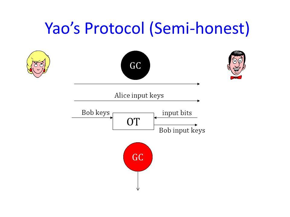 GC OT Bob input keys input bits Bob keys Yao's Protocol (Semi-honest) Alice input keys GC