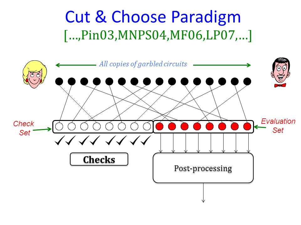 Cut & Choose Paradigm All copies of garbled circuits […,Pin03,MNPS04,MF06,LP07,…] Check Set Evaluation Set