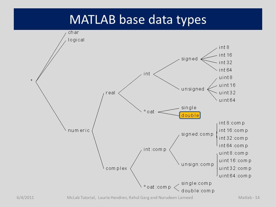 MATLAB base data types 6/4/2011McLab Tutorial, Laurie Hendren, Rahul Garg and Nurudeen LameedMatlab - 14