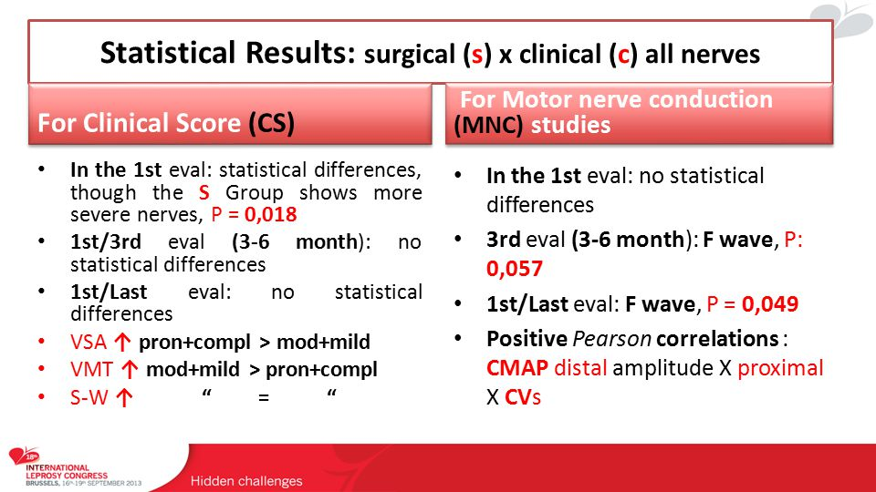 Statistical Results: Surgical (S) X Clinical (C) for Ulnar and Tibial nerves Ulnar nerves of S and C groups: Group S: 9 and C: 4 - 1st/Last comparison No significance in CS values According NFA severity :VMT showed P= 0,015 for moderate group F wave showed P = 0,077 for Grupo S CMAP proximal amplitude: P= 0,044 for moderate group Tibial nerves of S and C groups: Group S: 4 and C: 1 No comparisons were possible