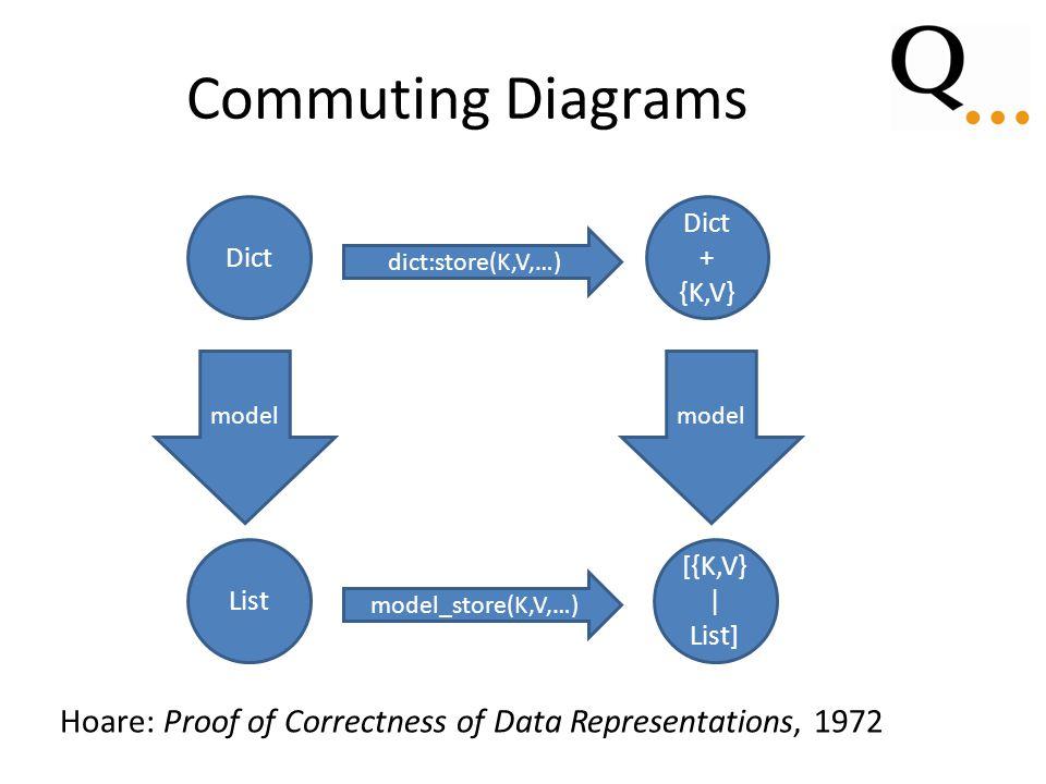 Commuting Diagrams Dict dict:store(K,V,…) Dict + {K,V} model List model_store(K,V,…) [{K,V} | List] Hoare: Proof of Correctness of Data Representations, 1972