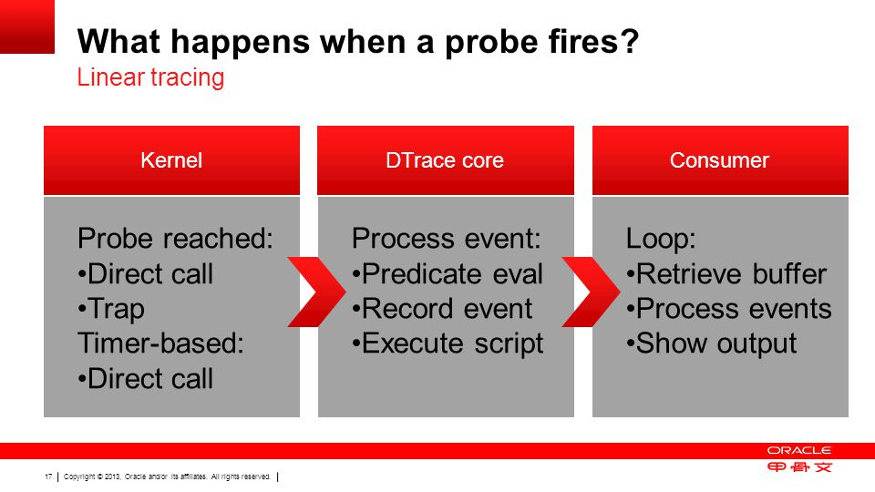 Copyright © 2013, Oracle and/or its affiliates. All rights reserved. 17 What happens when a probe fires? Linear tracing Loop: Retrieve buffer Process