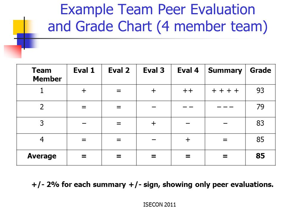 ISECON 2011 Example Team Peer Evaluation and Grade Chart (4 member team) Team Member Eval 1Eval 2Eval 3Eval 4SummaryGrade 1+=+++ 93 2==–– – – –79 3–=+––83 4==–+=85 Average=====85 +/- 2% for each summary +/- sign, showing only peer evaluations.