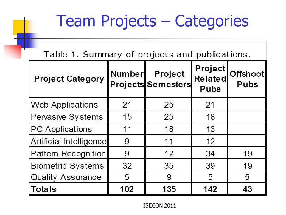 ISECON 2011 Team Projects – Categories