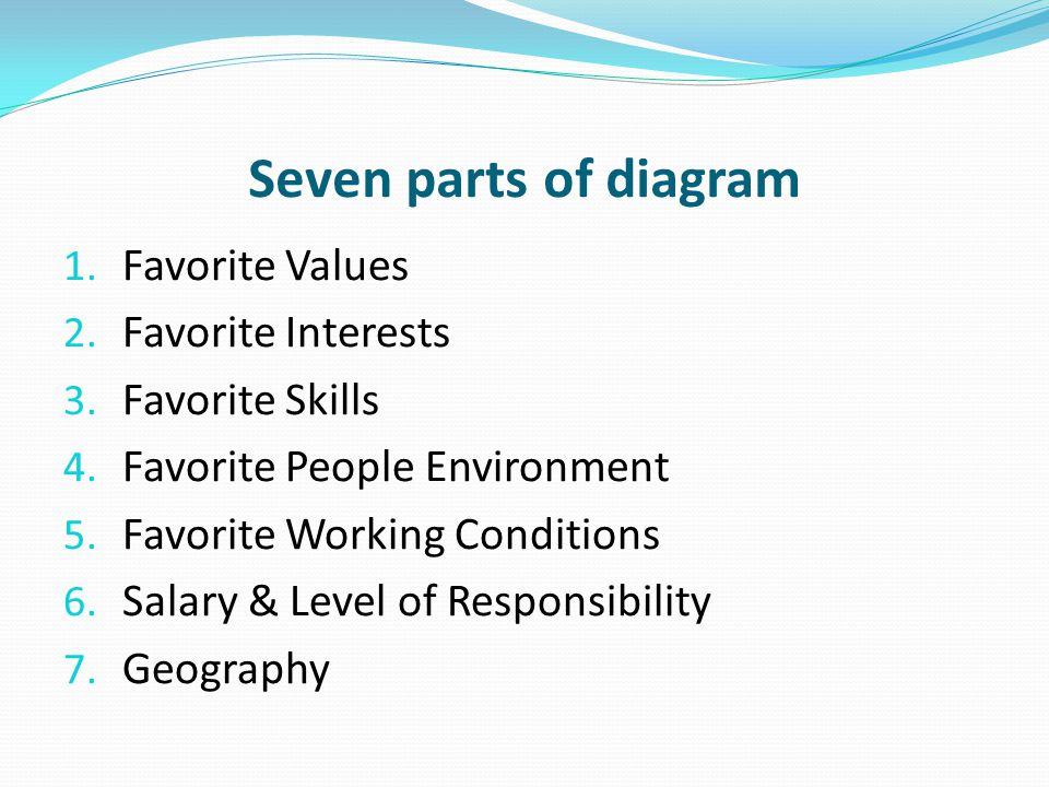Seven parts of diagram 1. Favorite Values 2. Favorite Interests 3. Favorite Skills 4. Favorite People Environment 5. Favorite Working Conditions 6. Sa