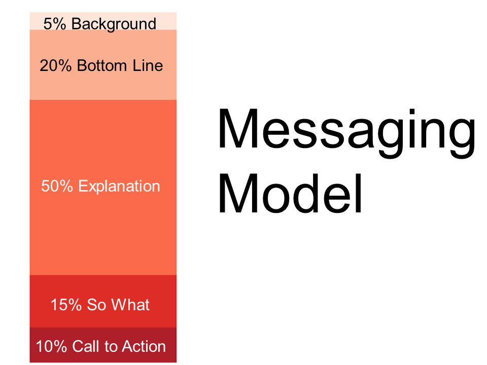 5% Background 20% Bottom Line 50% Explanation 15% So What 10% Call to Action Messaging Model