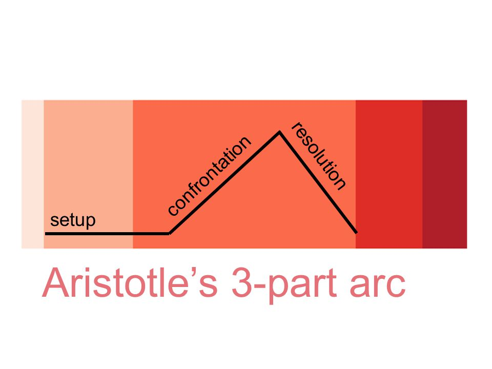 Aristotle's 3-part arc setup confrontation resolution
