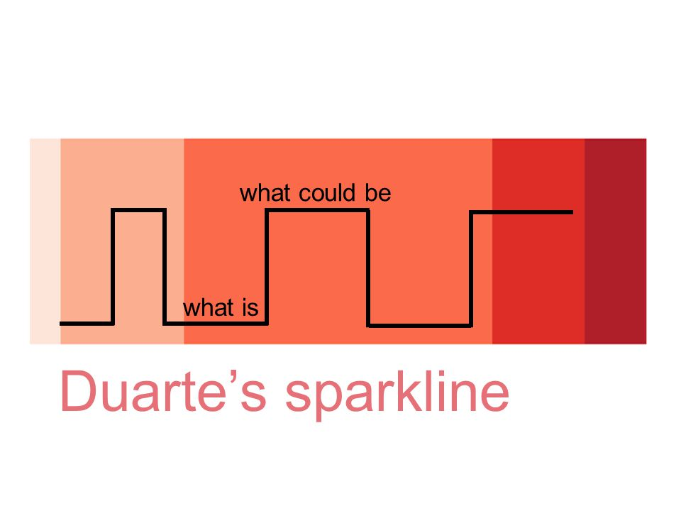 Duarte's sparkline what is what could be