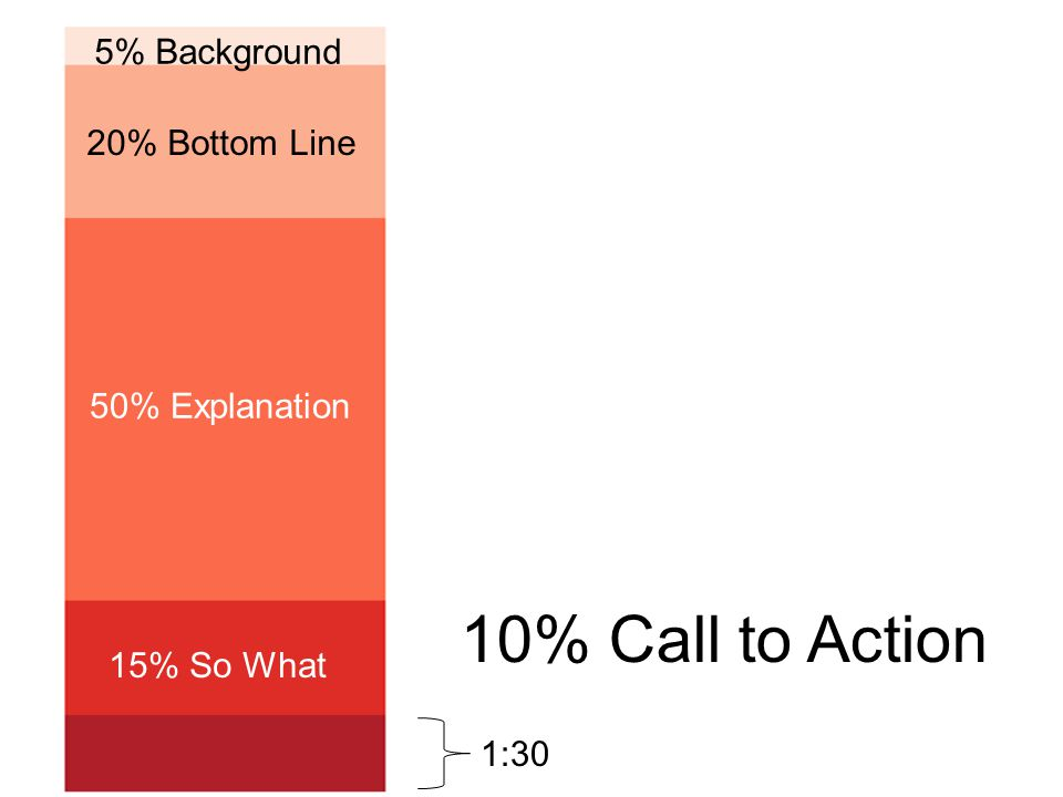 5% Background 20% Bottom Line 50% Explanation 15% So What 10% Call to Action 1:30
