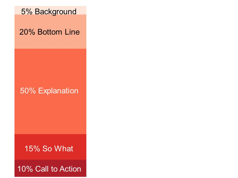 5% Background 20% Bottom Line 50% Explanation 15% So What 10% Call to Action