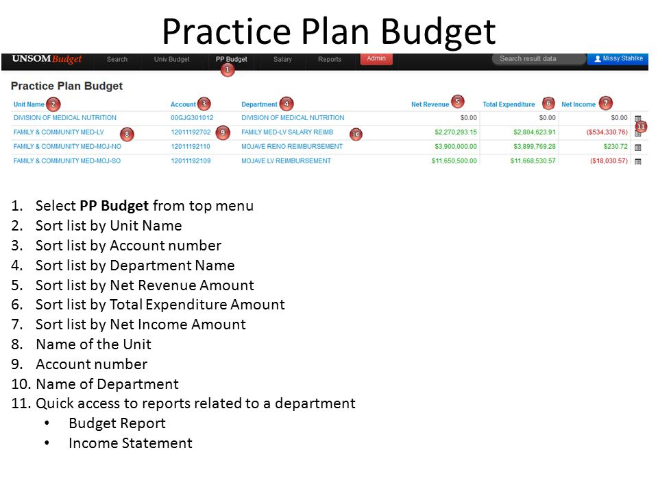 Practice Plan Budget 1.Select PP Budget from top menu 2.Sort list by Unit Name 3.Sort list by Account number 4.Sort list by Department Name 5.Sort list by Net Revenue Amount 6.Sort list by Total Expenditure Amount 7.Sort list by Net Income Amount 8.Name of the Unit 9.Account number 10.Name of Department 11.Quick access to reports related to a department Budget Report Income Statement