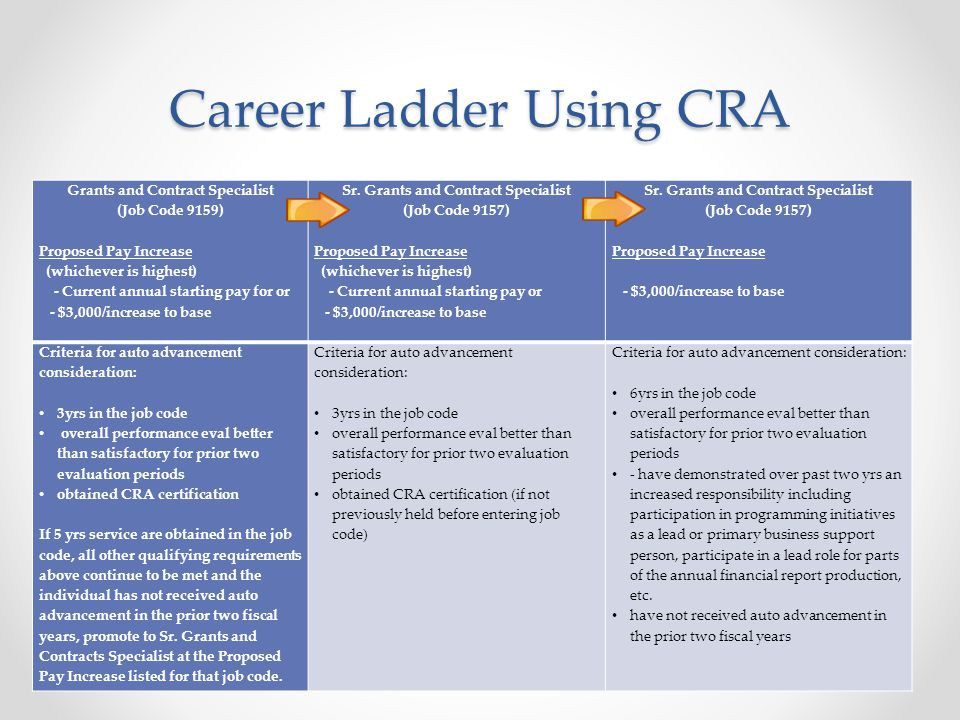 Career Ladder Using CRA Grants and Contract Specialist (Job Code 9159) Proposed Pay Increase (whichever is highest) - Current annual starting pay for or - $3,000/increase to base Sr.