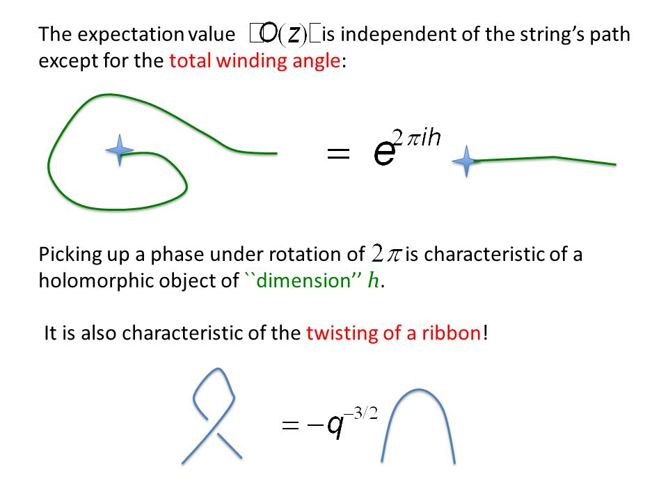 The expectation value is independent of the string's path except for the total winding angle: Picking up a phase under rotation of is characteristic of a holomorphic object of ``dimension'' h.
