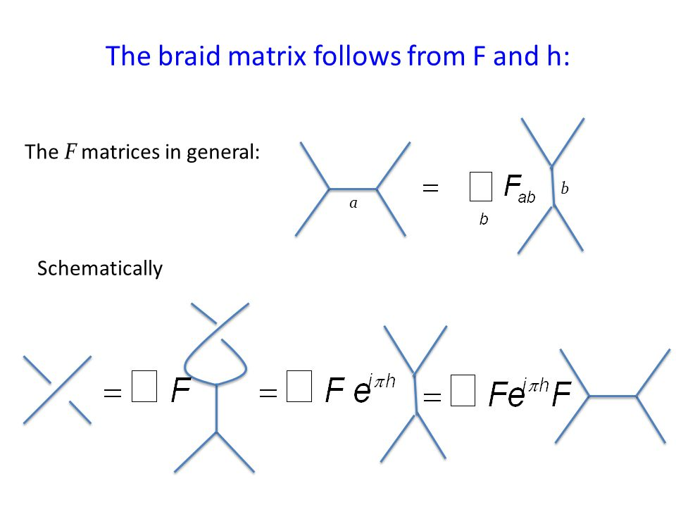 The braid matrix follows from F and h: The F matrices in general: a b Schematically