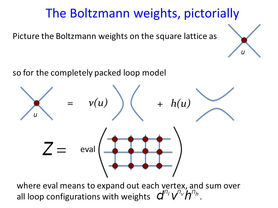 The Boltzmann weights, pictorially Picture the Boltzmann weights on the square lattice as u u = v(u) + h(u) so for the completely packed loop model eval where eval means to expand out each vertex, and sum over all loop configurations with weights.