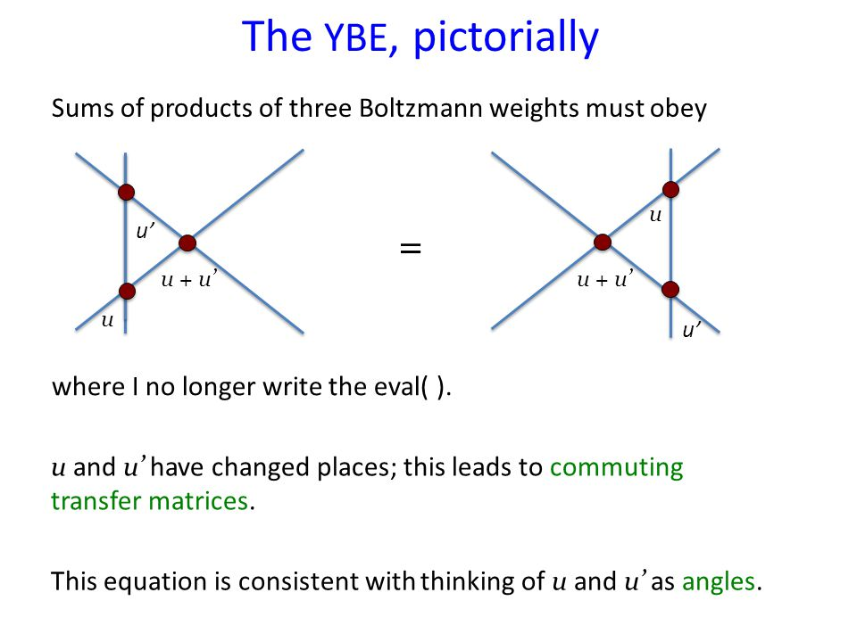 The YBE, pictorially Sums of products of three Boltzmann weights must obey u u' u + u' u u' u + u' = where I no longer write the eval( ).