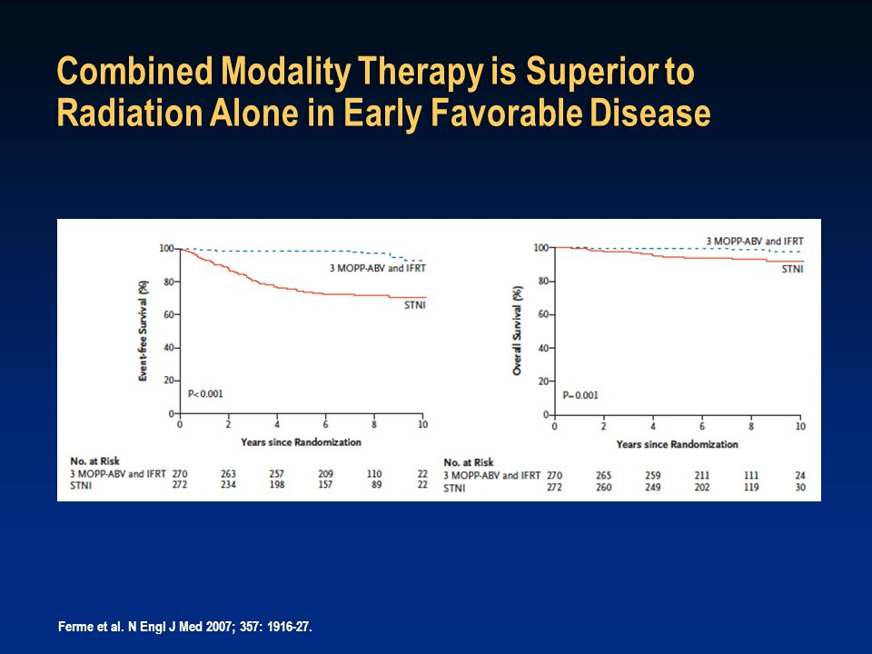 Ferme et al. N Engl J Med 2007; 357: 1916-27. Combined Modality Therapy is Superior to Radiation Alone in Early Favorable Disease