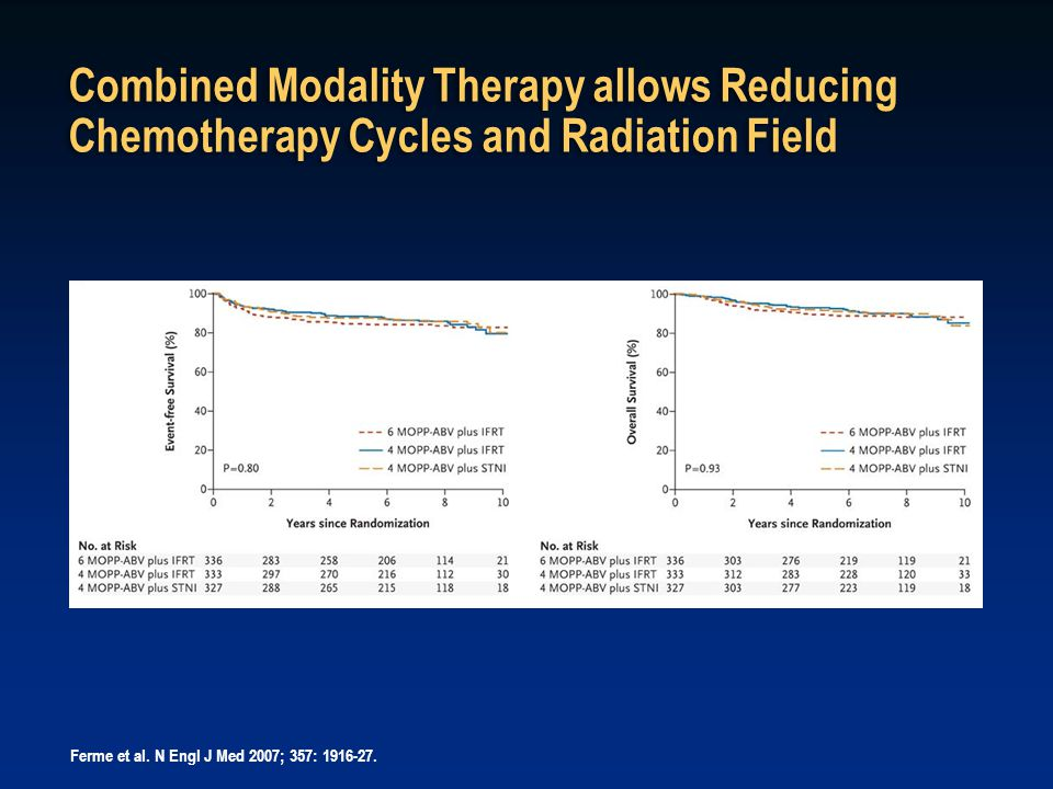 Combined Modality Therapy allows Reducing Chemotherapy Cycles and Radiation Field Ferme et al. N Engl J Med 2007; 357: 1916-27.