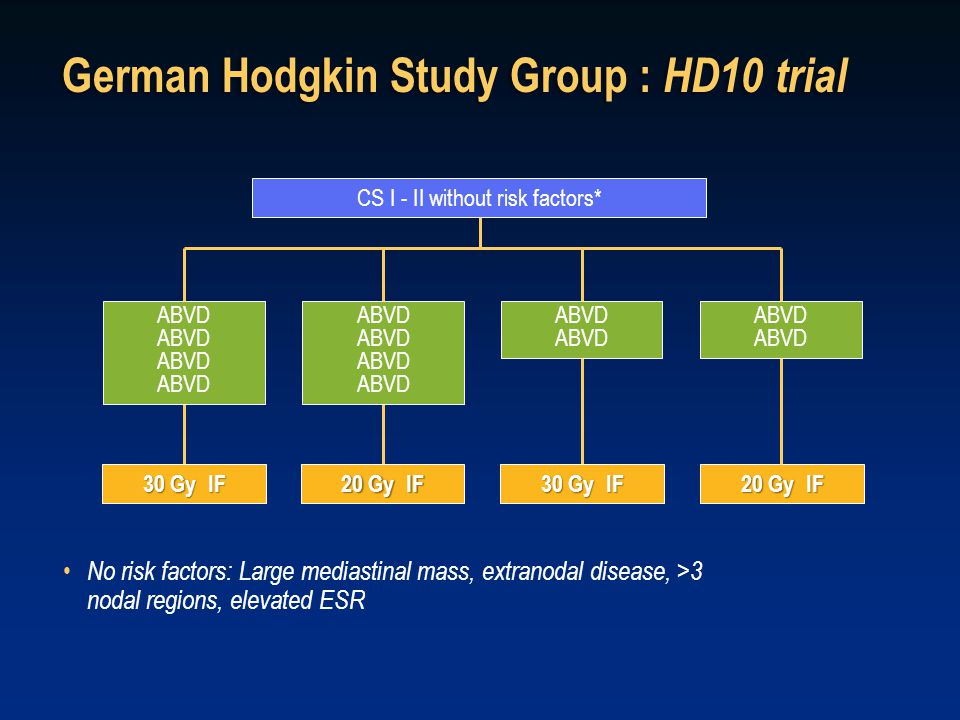 30 Gy IF 20 Gy IF CS I - II without risk factors* ABVD German Hodgkin Study Group : HD10 trial No risk factors: Large mediastinal mass, extranodal dis